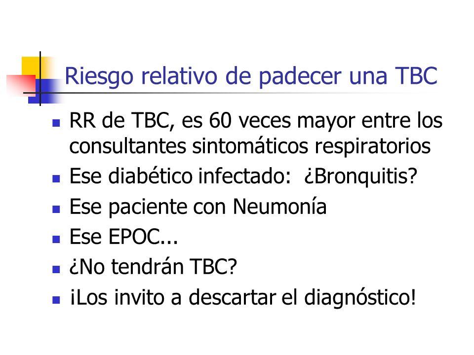 Riesgo relativo de padecer una TBC