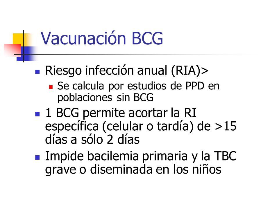 Vacunación BCG Riesgo infección anual (RIA)>