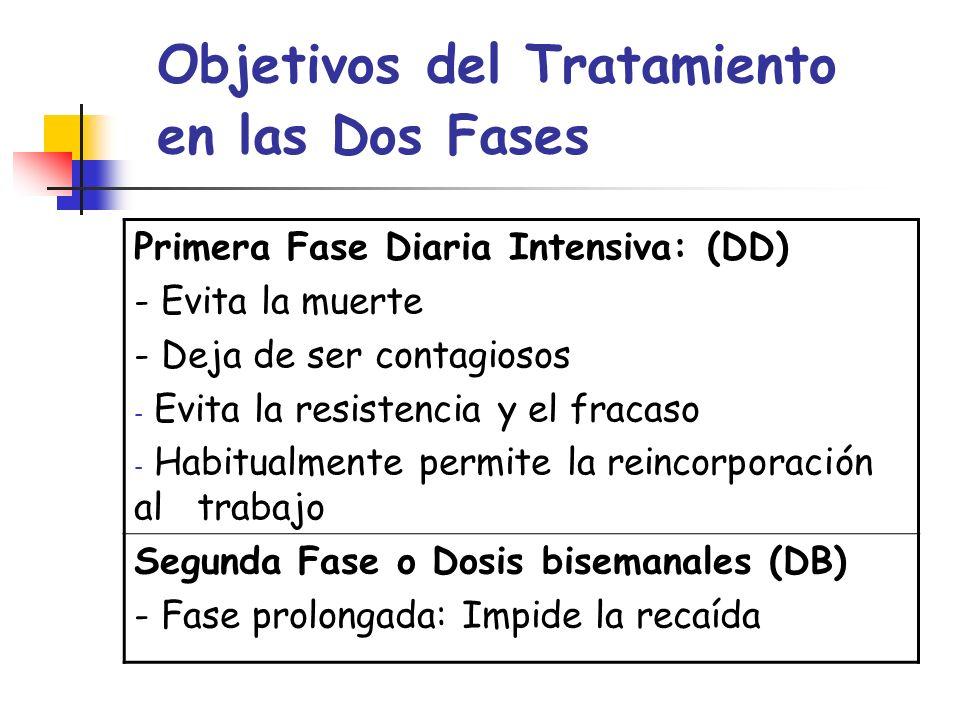 Objetivos del Tratamiento en las Dos Fases