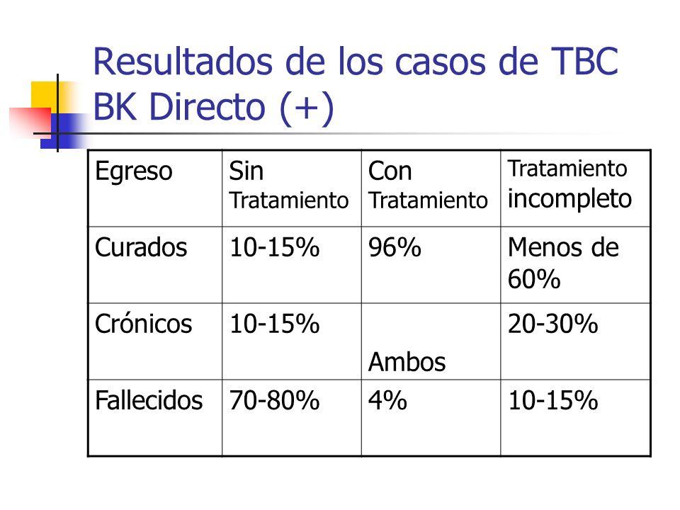 Resultados de los casos de TBC BK Directo (+)