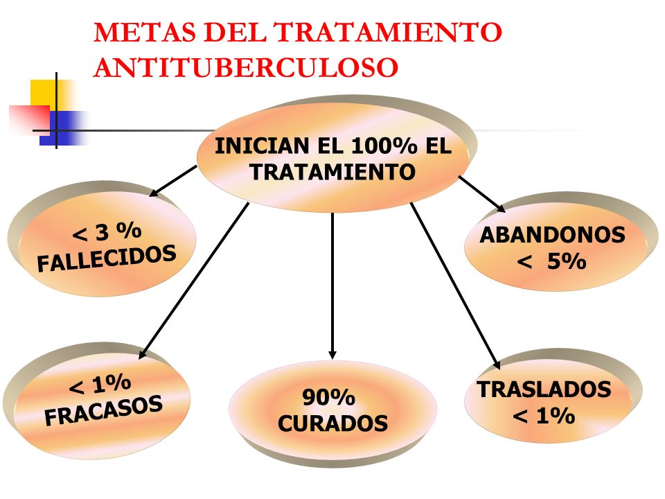 METAS DEL TRATAMIENTO ANTITUBERCULOSO