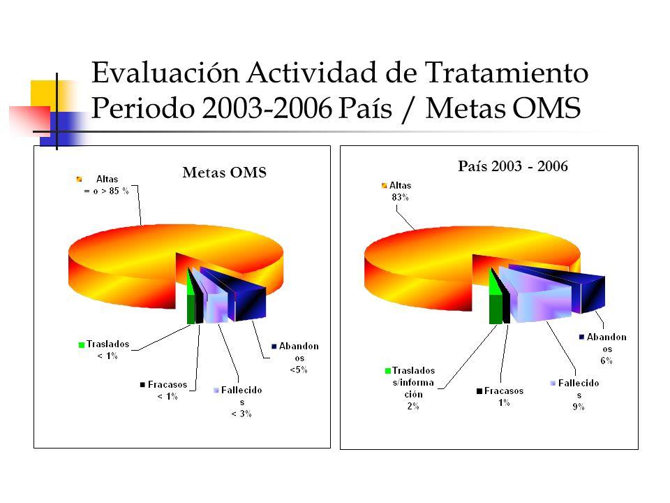 Evaluación Actividad de Tratamiento Periodo 2003-2006 País / Metas OMS