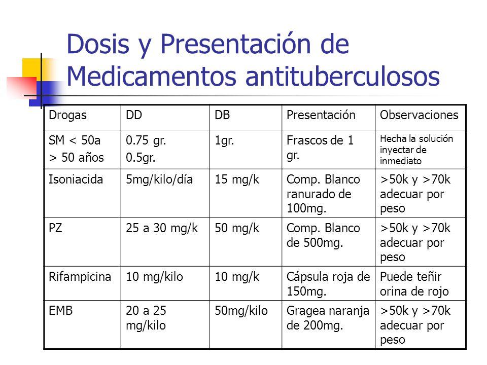 Dosis y Presentación de Medicamentos antituberculosos