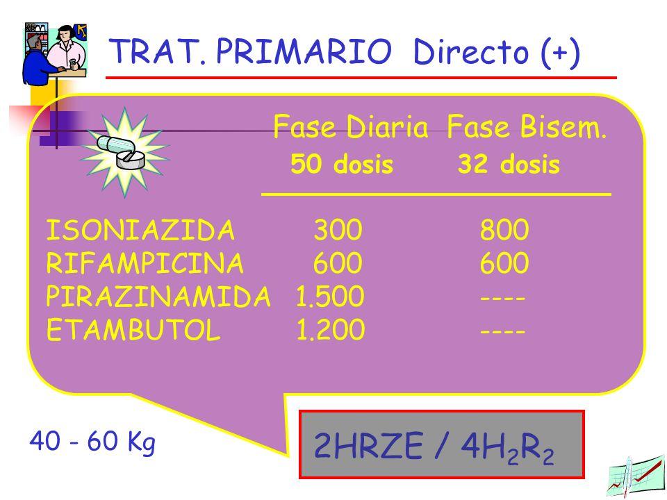 TRAT. PRIMARIO Directo (+)
