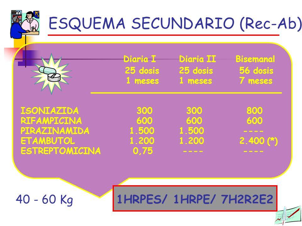 ESQUEMA SECUNDARIO (Rec-Ab)