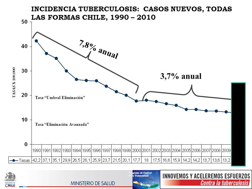 INCIDENCIA TUBERCULOSIS: CASOS NUEVOS, TODAS LAS FORMAS CHILE, 1990 – 2010