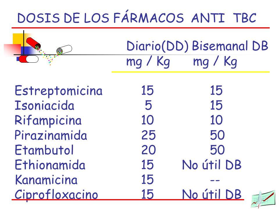 DOSIS DE LOS FÁRMACOS ANTI TBC