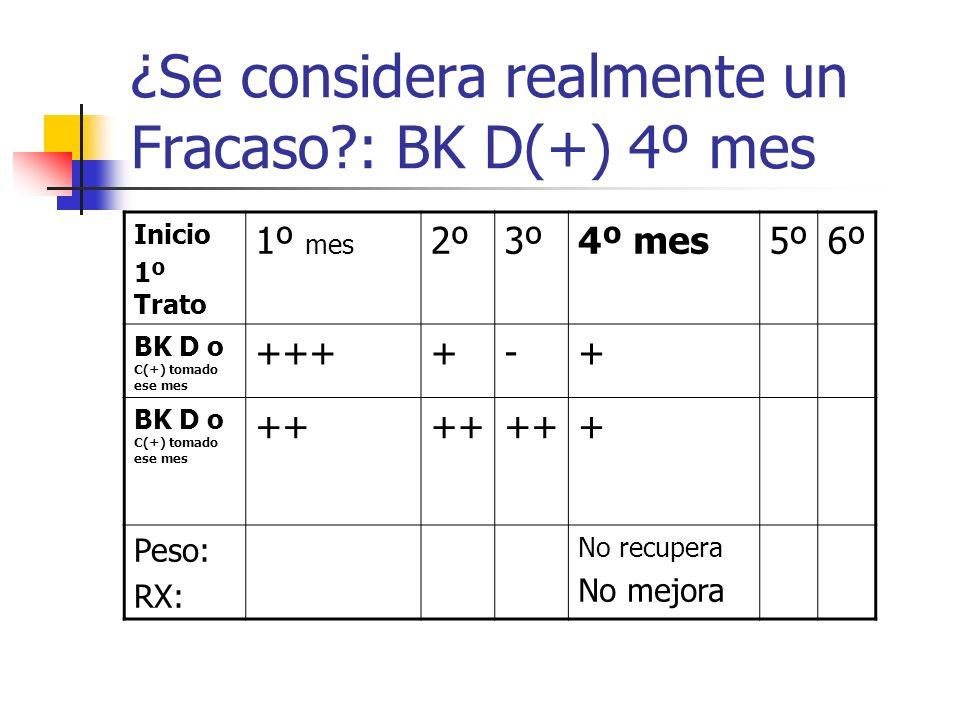 ¿Se considera realmente un Fracaso : BK D(+) 4º mes