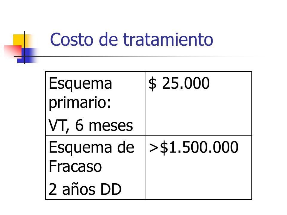 Costo de tratamiento Esquema primario: VT, 6 meses $ 25.000