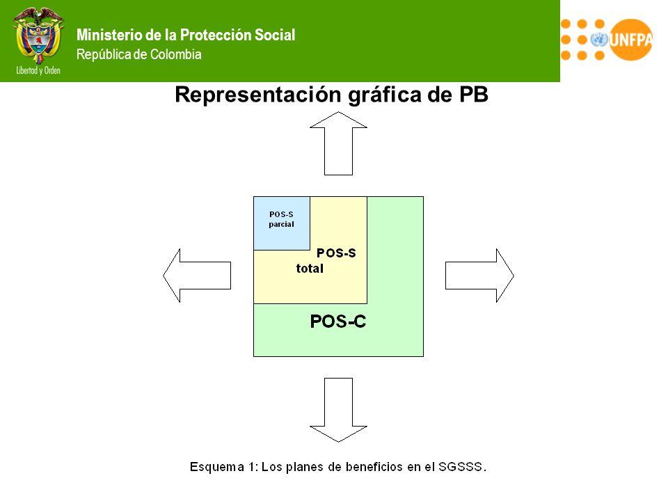 Representación gráfica de PB
