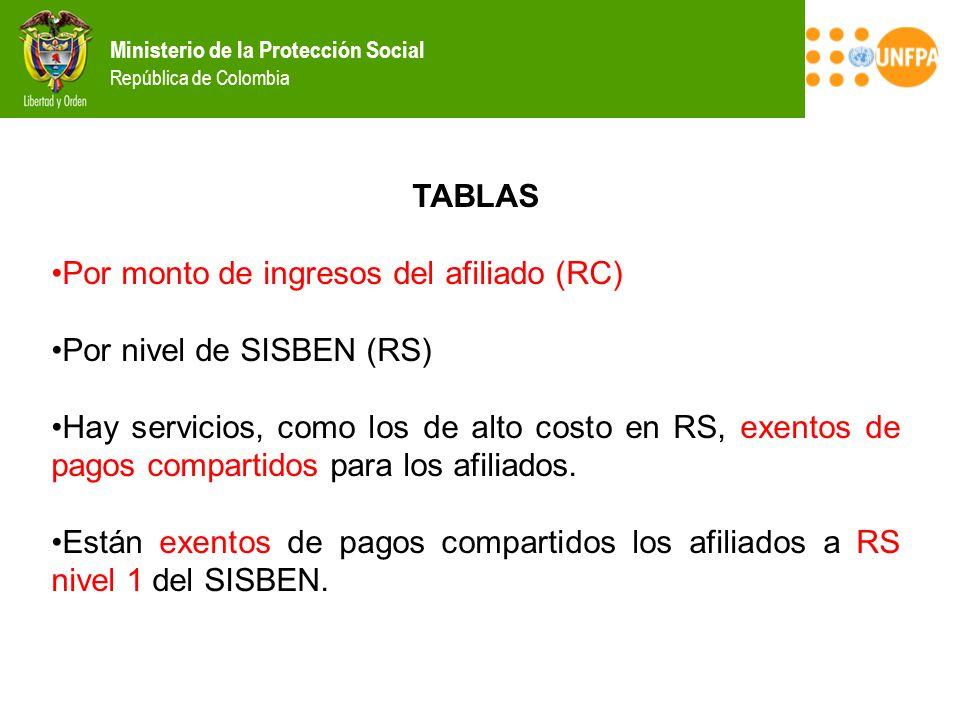 TABLAS Por monto de ingresos del afiliado (RC) Por nivel de SISBEN (RS)