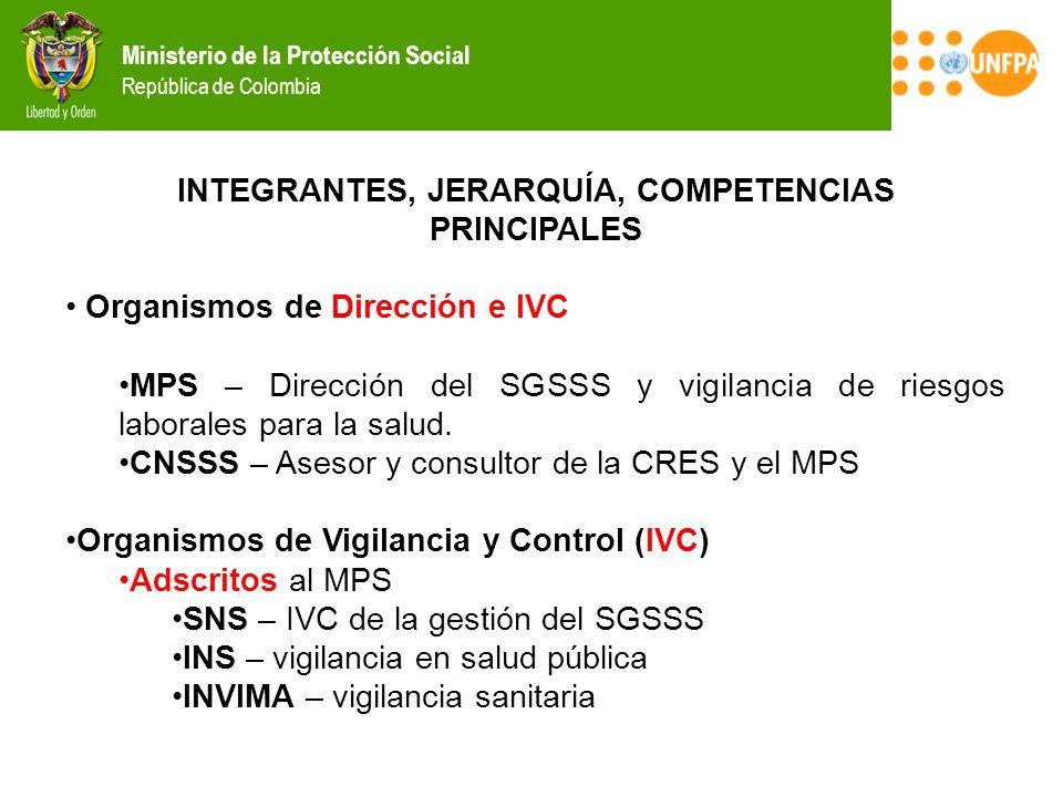 INTEGRANTES, JERARQUÍA, COMPETENCIAS PRINCIPALES