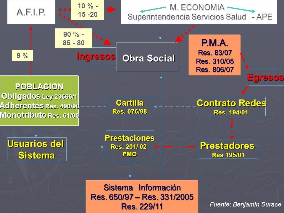 Superintendencia Servicios Salud - APE