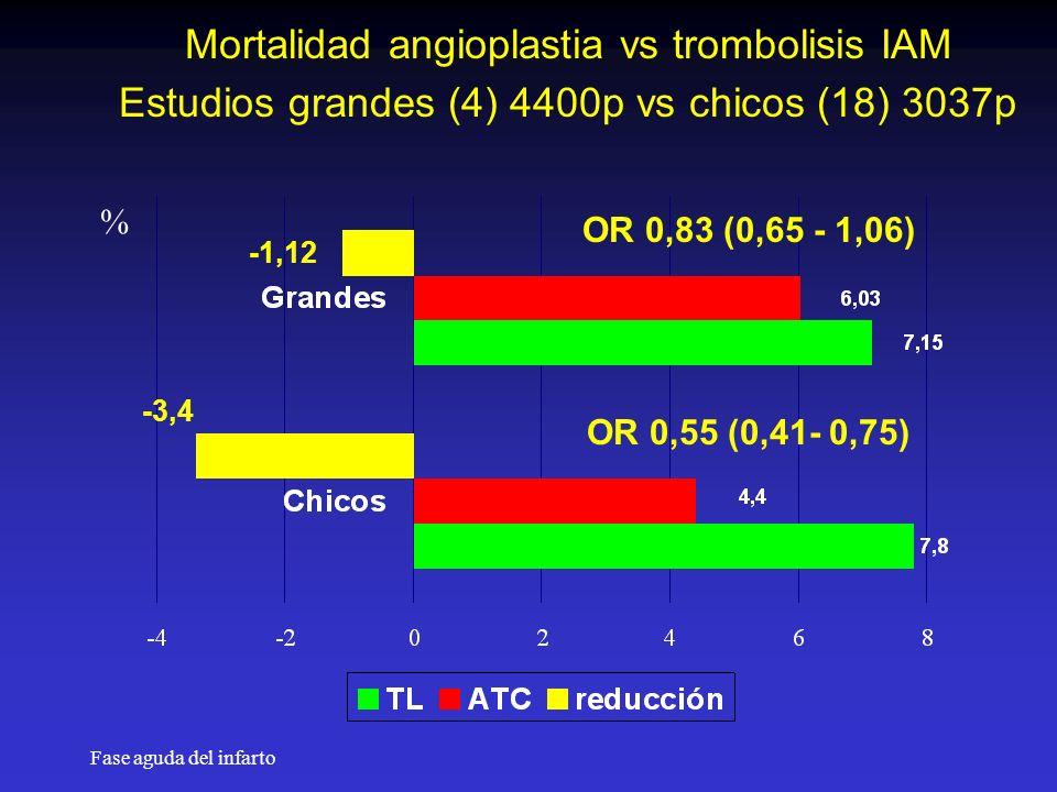 Mortalidad angioplastia vs trombolisis IAM