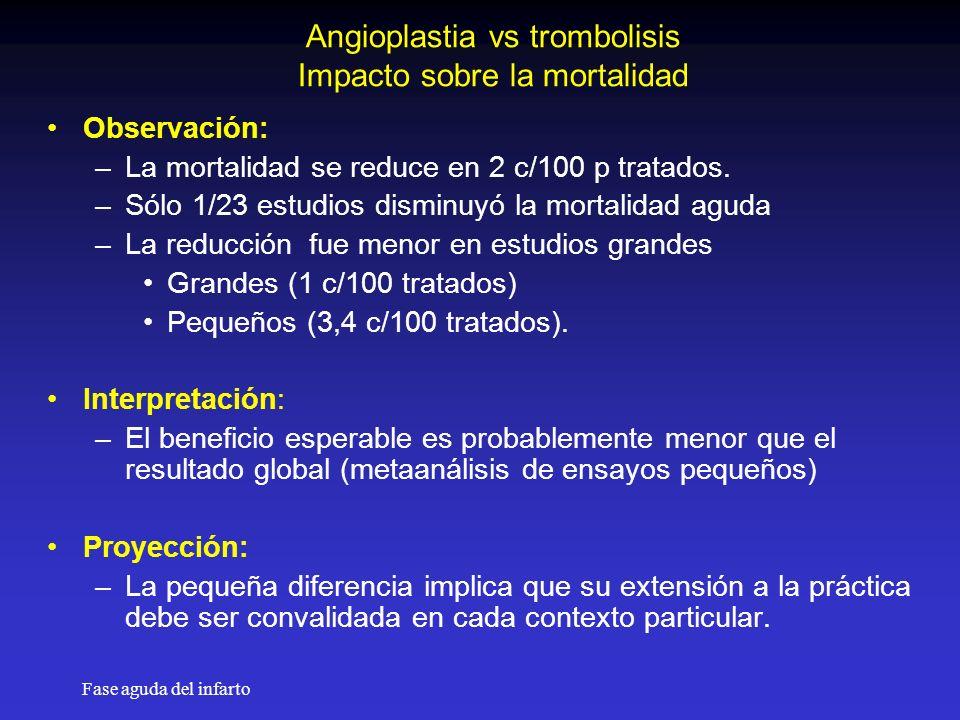 Angioplastia vs trombolisis Impacto sobre la mortalidad