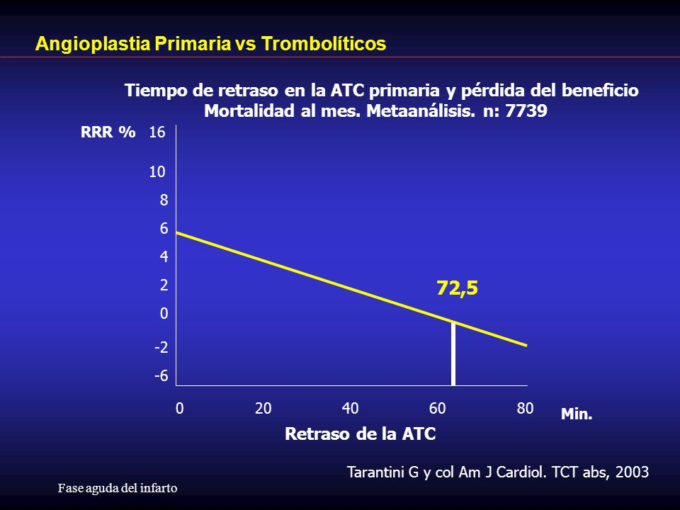 Angioplastia Primaria vs Trombolíticos