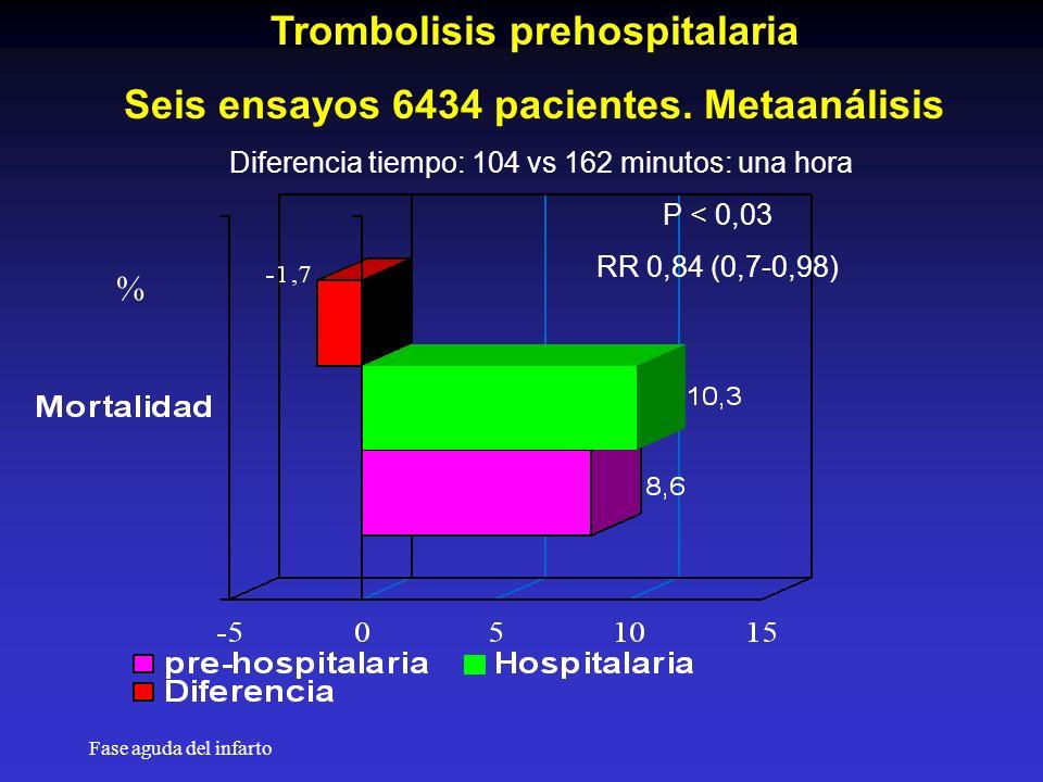 Trombolisis prehospitalaria Seis ensayos 6434 pacientes. Metaanálisis