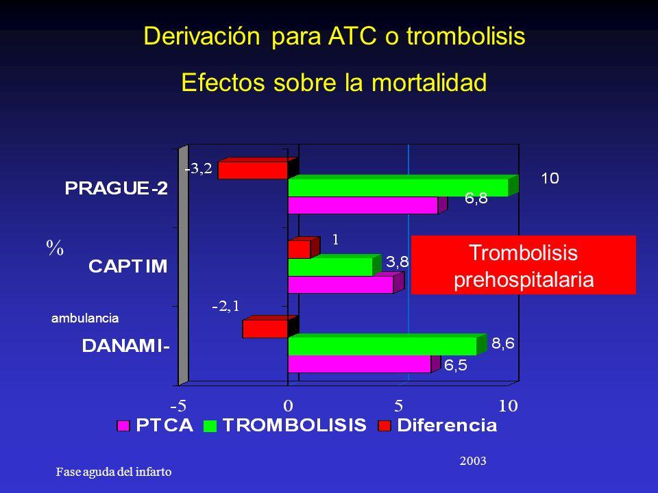 Derivación para ATC o trombolisis Efectos sobre la mortalidad