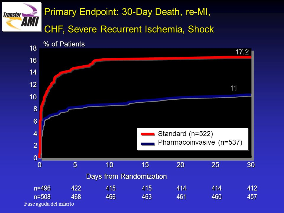 Primary Endpoint: 30-Day Death, re-MI,