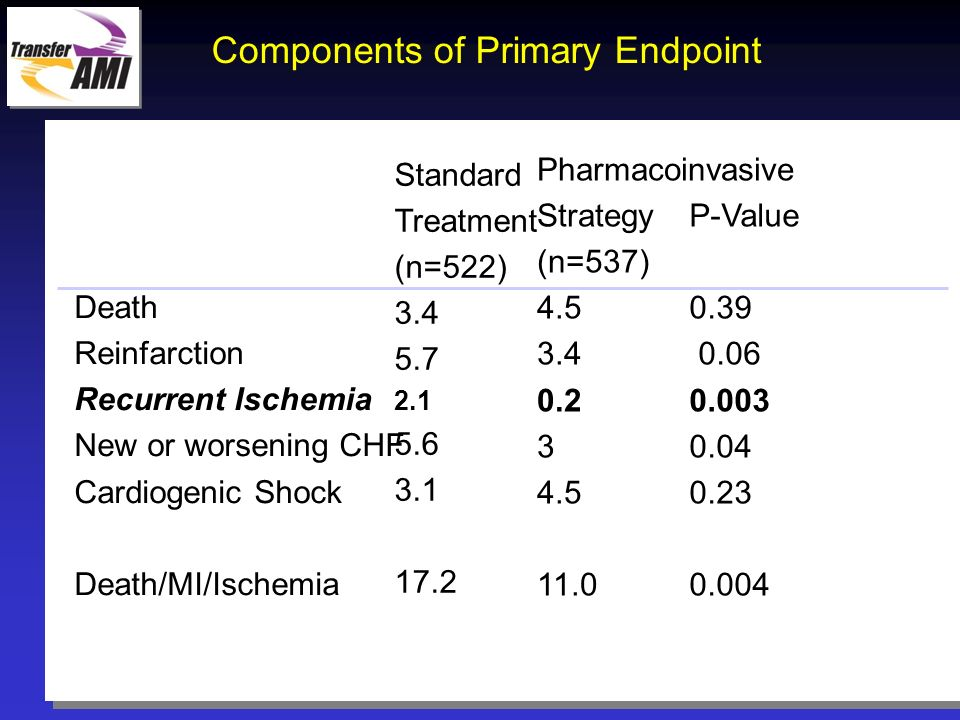 Components of Primary Endpoint
