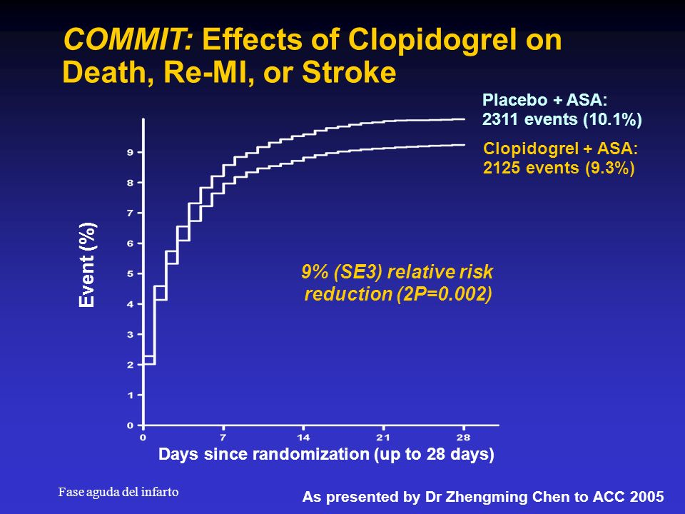 COMMIT: Effects of Clopidogrel on Death, Re-MI, or Stroke