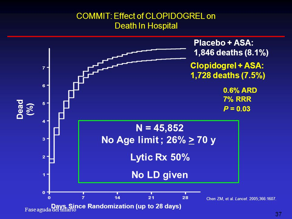 COMMIT: Effect of CLOPIDOGREL on Death In Hospital