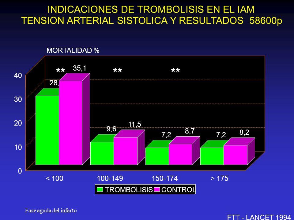 ** ** ** INDICACIONES DE TROMBOLISIS EN EL IAM