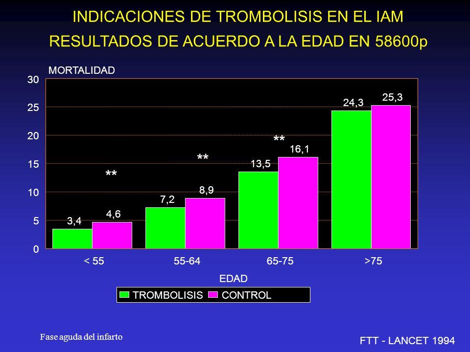 INDICACIONES DE TROMBOLISIS EN EL IAM