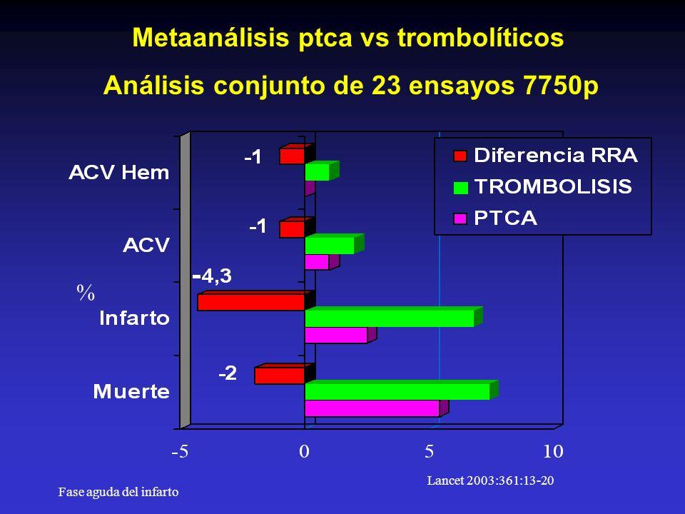 Metaanálisis ptca vs trombolíticos
