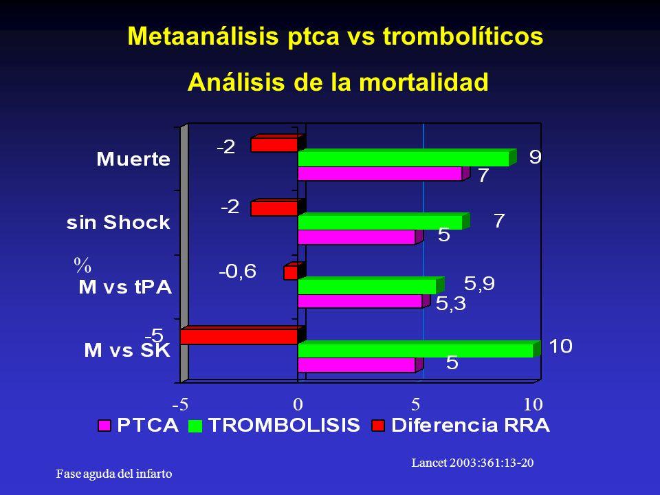 Metaanálisis ptca vs trombolíticos Análisis de la mortalidad