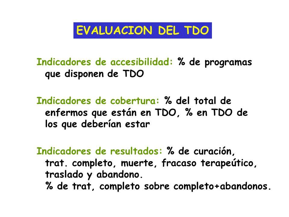 EVALUACION DEL TDO Indicadores de accesibilidad: % de programas