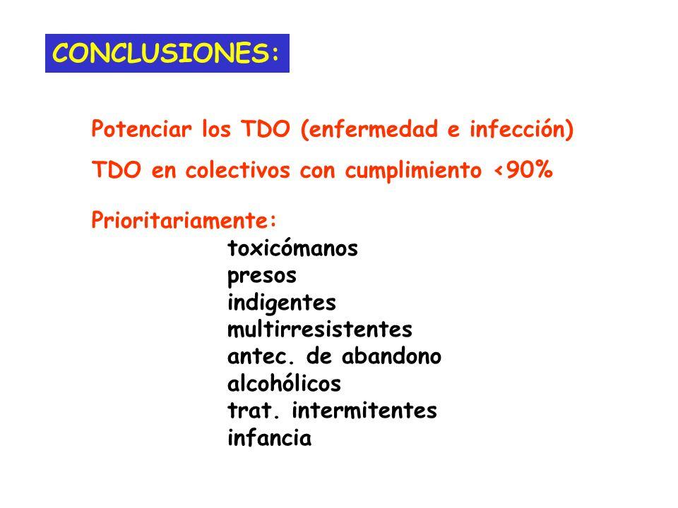 CONCLUSIONES: Potenciar los TDO (enfermedad e infección)