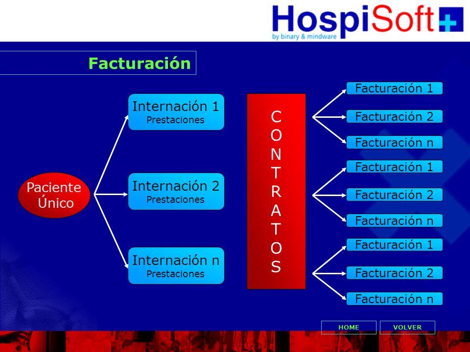 Facturación C O N T R A S Internación 1 Paciente Internación 2 Único