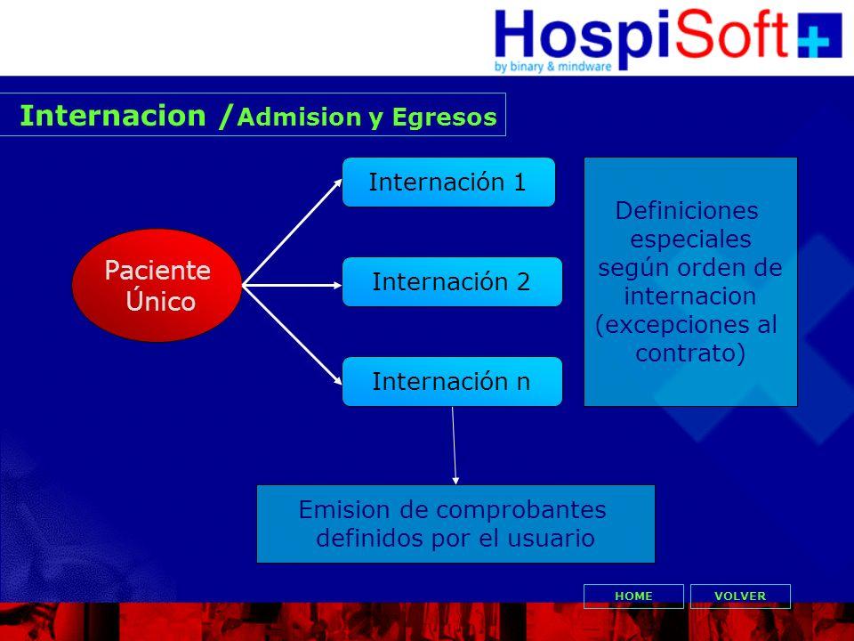 Internacion /Admision y Egresos