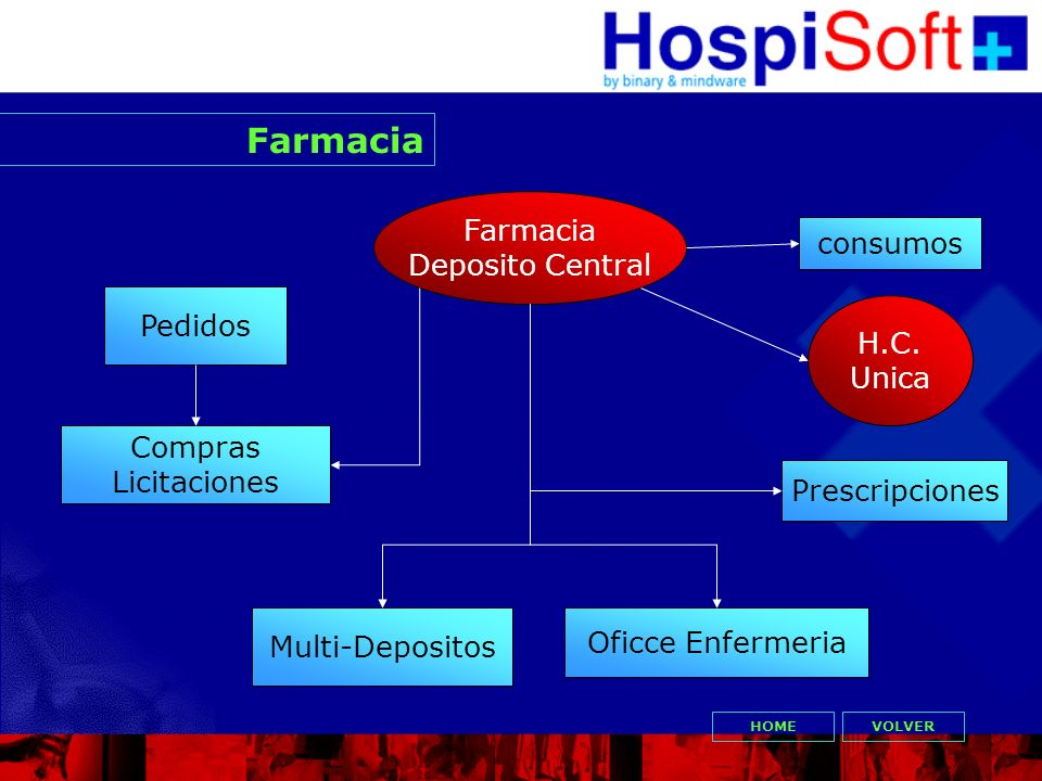 Farmacia Farmacia Deposito Central consumos Pedidos H.C. Unica Compras