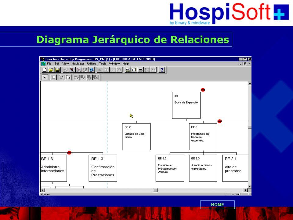 Diagrama Jerárquico de Relaciones