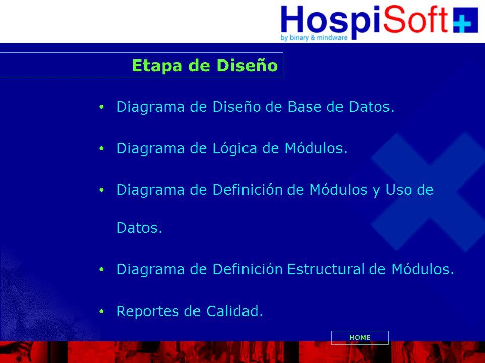 Etapa de Diseño Diagrama de Diseño de Base de Datos.