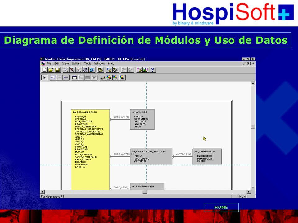 Diagrama de Definición de Módulos y Uso de Datos