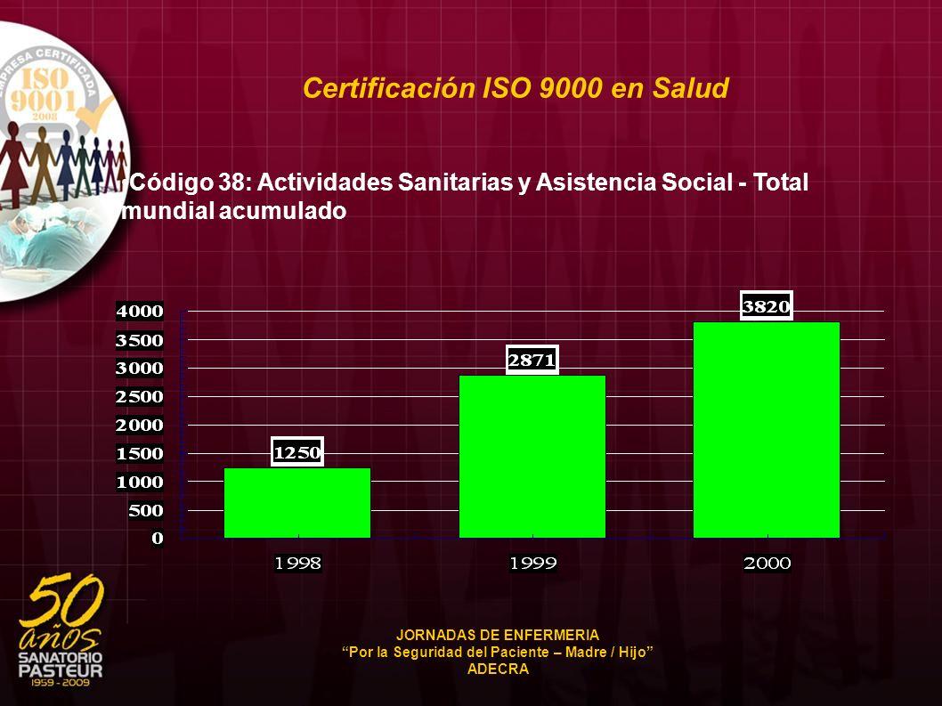 Certificación ISO 9000 en Salud