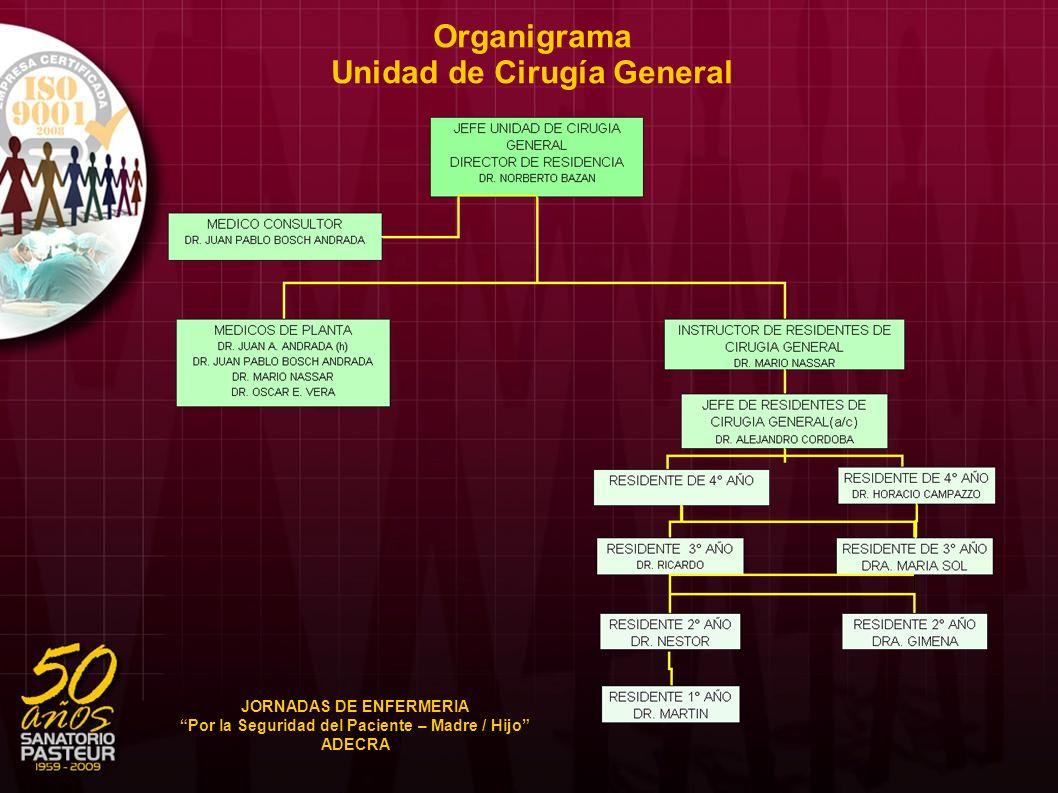 Organigrama Unidad de Cirugía General