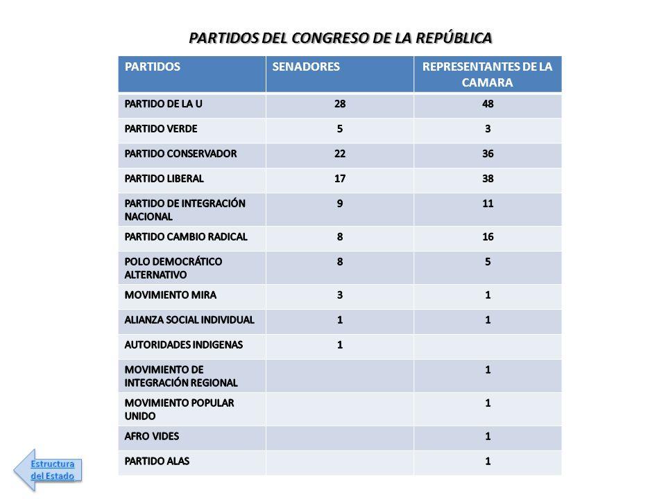PARTIDOS DEL CONGRESO DE LA REPÚBLICA REPRESENTANTES DE LA CAMARA