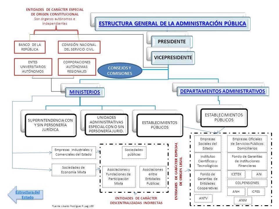 ENTIDADES DE CARÁCTER ESPECIAL DE ORIGEN CONSTITUCIONAL