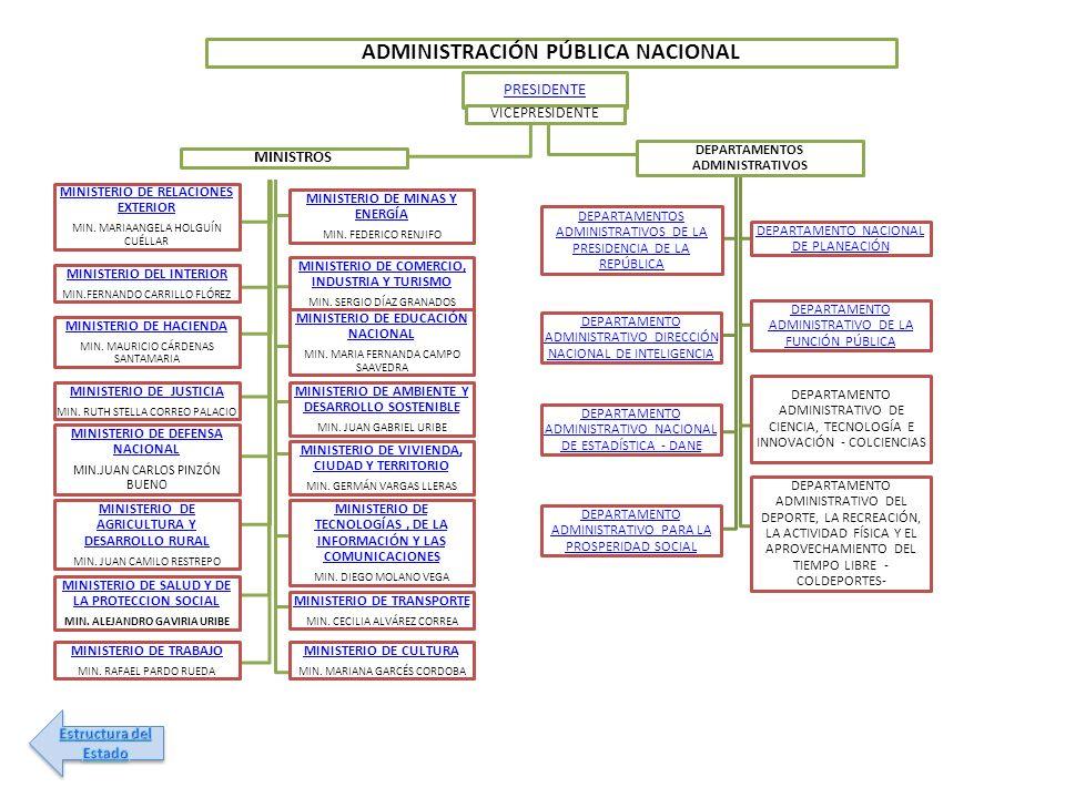 ADMINISTRACIÓN PÚBLICA NACIONAL