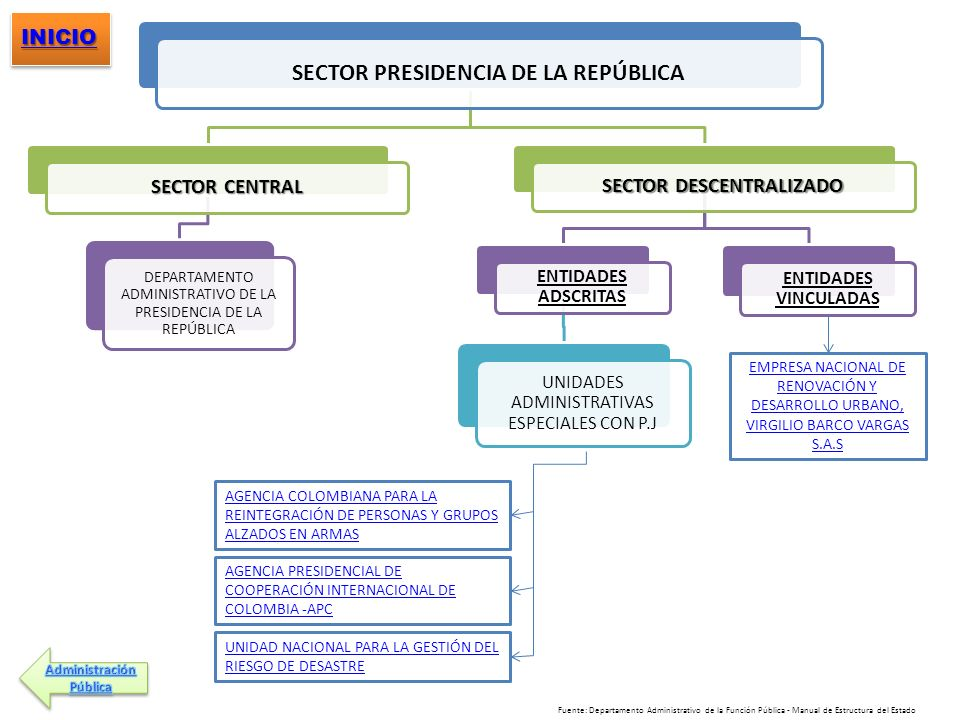 SECTOR PRESIDENCIA DE LA REPÚBLICA SECTOR DESCENTRALIZADO