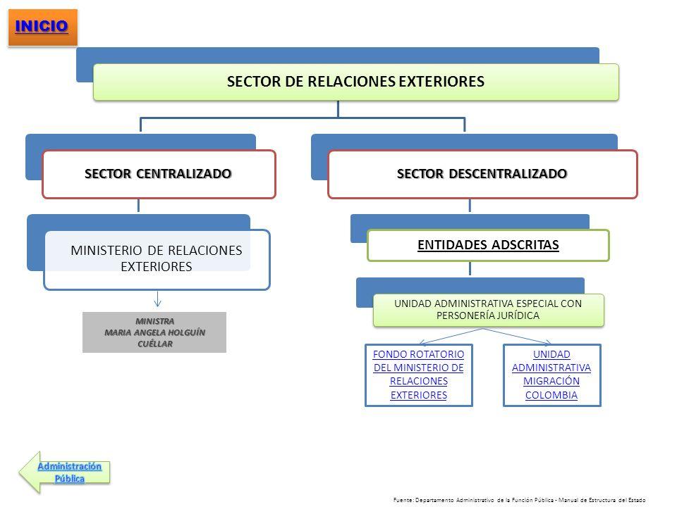 SECTOR DE RELACIONES EXTERIORES SECTOR DESCENTRALIZADO