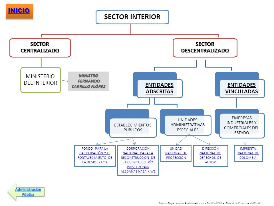 SECTOR DESCENTRALIZADO FERNANDO CARRILLO FLÓREZ