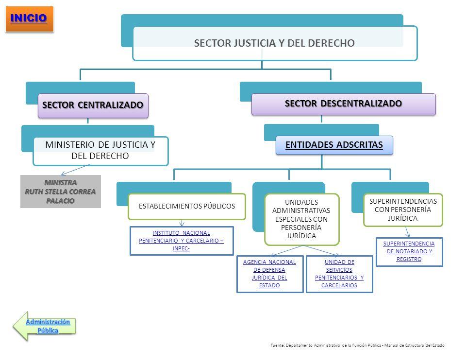 SECTOR JUSTICIA Y DEL DERECHO SECTOR DESCENTRALIZADO