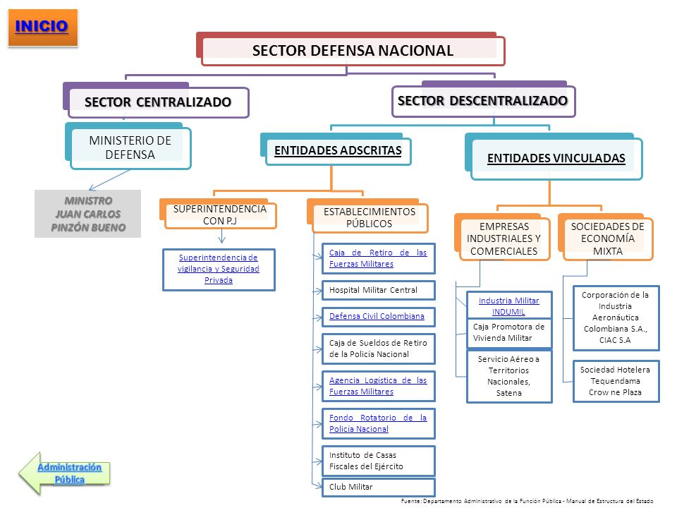 SECTOR DEFENSA NACIONAL SECTOR DESCENTRALIZADO