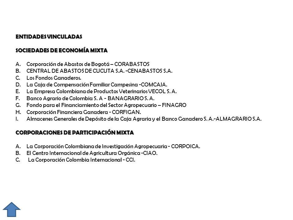 ENTIDADES VINCULADAS SOCIEDADES DE ECONOMÍA MIXTA. Corporación de Abastos de Bogotá – CORABASTOS.