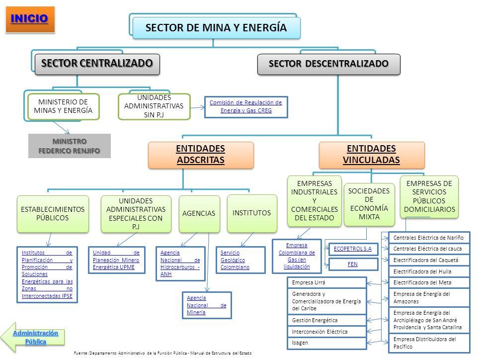SECTOR DE MINA Y ENERGÍA SECTOR DESCENTRALIZADO